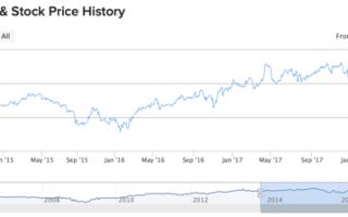 Акции Nvidia: котировки Nvda, доходность и дивиденды
