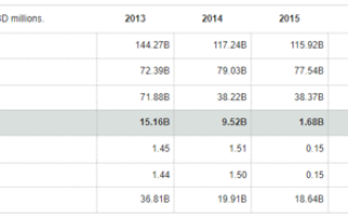 Стоимость акций General Electric (GE): онлайн график и аналитика