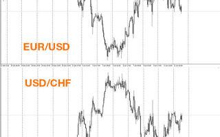 Корреляция валютных пар на Форекс — типы, где искать, таблица