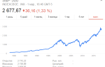 Индексные фонды — что это, плюсы и минусы, какой лучше выбрать