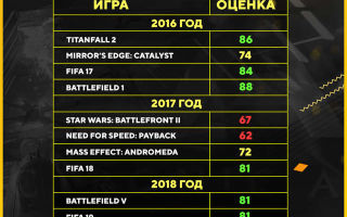 Акции Electronic Arts (EA): онлайн график и аналитика