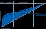Конвертируемые ценные бумаги — что это, характеристики, плюсы и минусы
