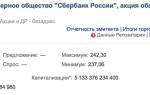 Теханализ акций Сбербанка (Sber) — динамика котировок, дивиденды