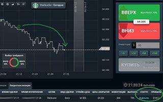 Цена акций Starbucks (Sbux): онлайн график и аналитика
