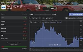Котировки акций Ford (F): онлайн график и аналитика