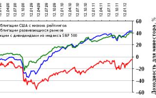 Мусорные облигации — что это такое, простым языком