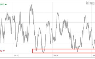 Индекс волатильности (VIX ) — что это?
