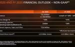 Курс акций IBM (Сейчас): график, аналитика и прогноз
