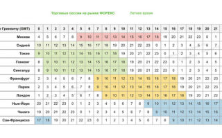 Список самых волатильных валютных пар на Форекс 2020