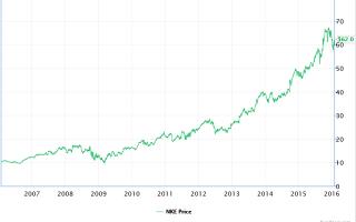Курс акций Nike (NKE): онлайн график и аналитика