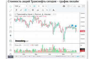 Акции Транснефть: онлайн курс TRNFP
