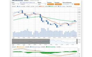Фьючерс на акции Газпрома: графики обозначение на Forts