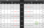 Чикагская товарная биржа: официальный сайт CME Group