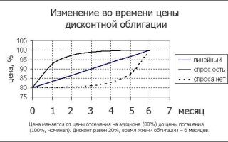 Дисконтная облигация — что это такое, рейтинг лучших на сегодня