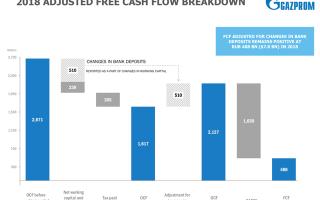 Дивиденды ВТБ 2020: размер и дата ближайшей выплаты
