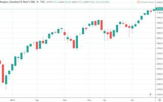 Все Пифы Еврооблигаций Сбербанка — список с доходностью и отзывы