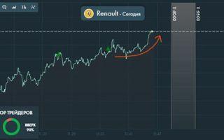 Курс акций Renault (RNO): онлайн график и аналитика