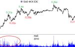 Цена акций Дагэнергосбыт на ММВБ: онлайн график и аналитика