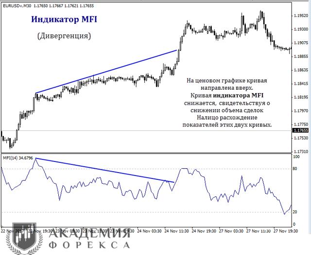 Индикатор money flow index - что это, как установить и настроить