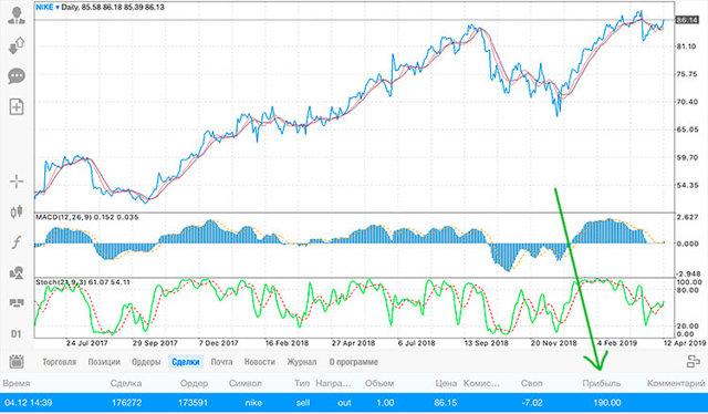 Курс акций nike (nke) | Онлайн график и аналитика