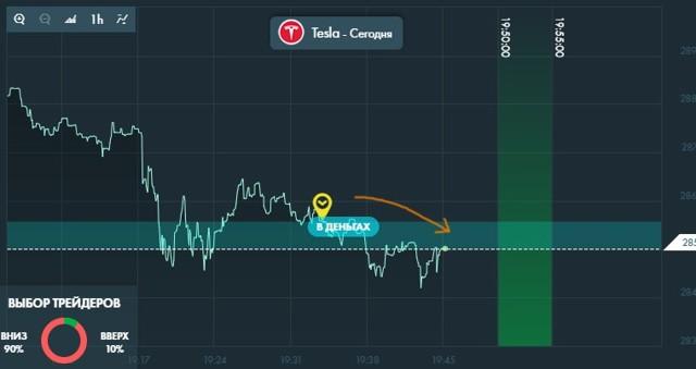 Стоимость акций БЭСК сегодня | Онлайн график и аналитика