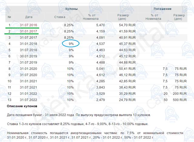 Облигации ФинАвиа 01-02 - доходность и цена на сегодня