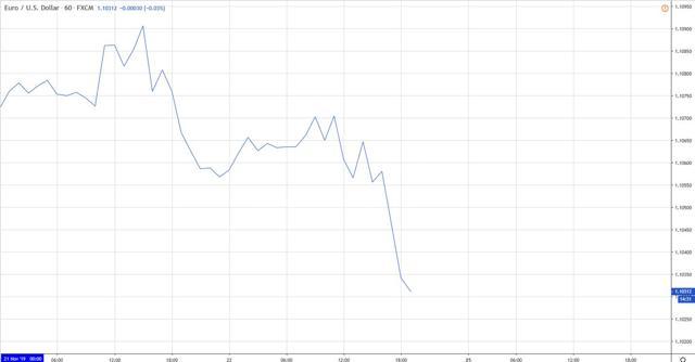 Корреляция валютных пар на Форекс - типы, где искать, таблица