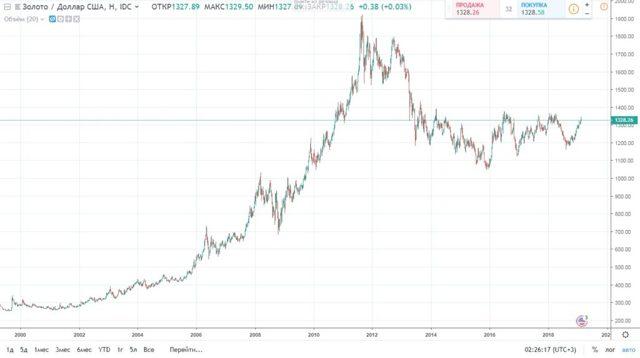 Инвестиции в драгоценные металлы - стоит ли, плюсы и минусы