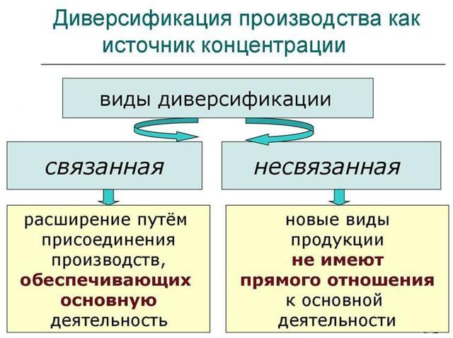 Диверсификация - что это? Объясняю простым языком на морковках