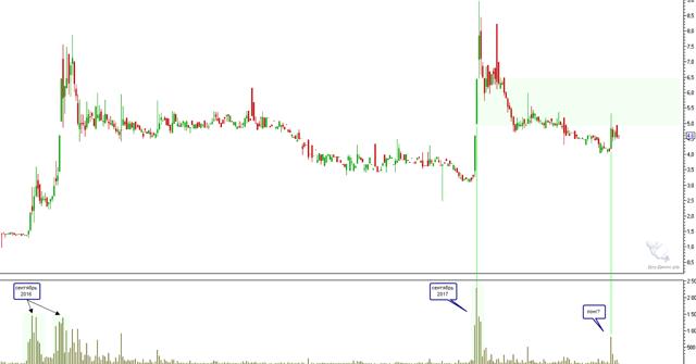 Котировки акций ЗВЕЗДА | График zvez, аналитика и прогноз