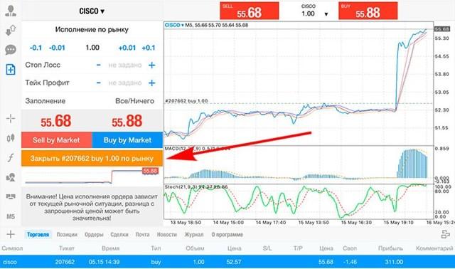 Динамика стоимости акций vips | Онлайн график и аналитика