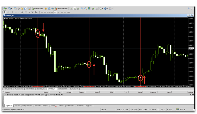 В какое время лучше всего торговать бинарными опционами?