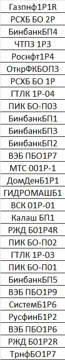 Список корпоративных облигаций не облагаемых НДФЛ в 2020 году