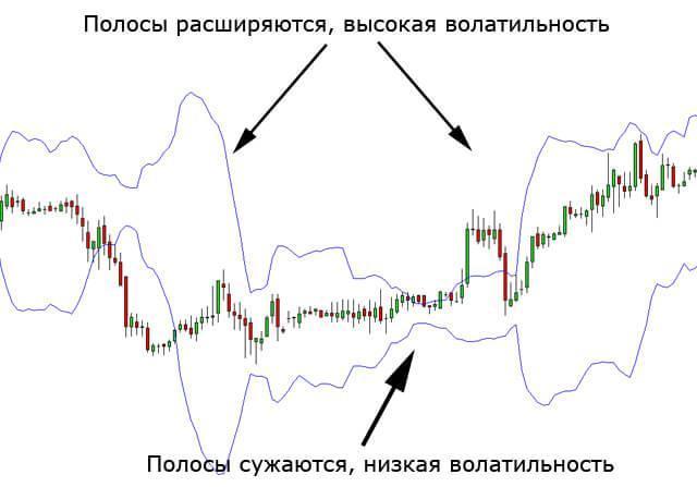 Волатильность рубля - что это значит? Объясняю простым языком