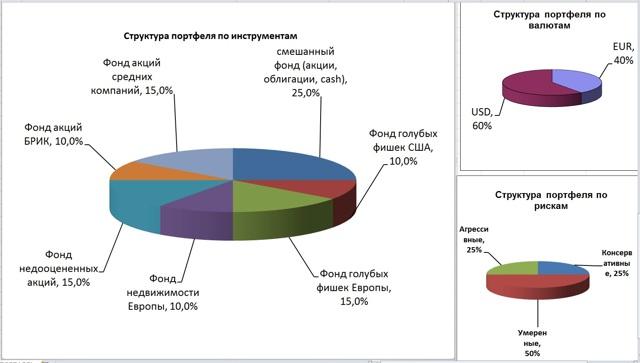 ТОП 10 западных инвестиционных компаний для вложений