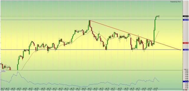 Рынок акций - как начать торговать, список лучших акций