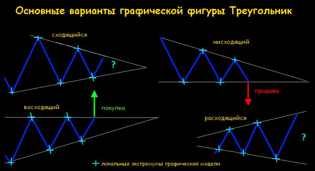 Треугольник на Форекс - что это, виды, как с ним работать