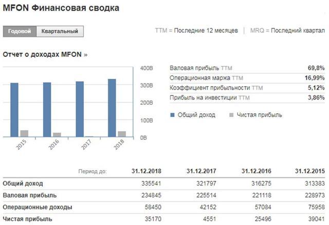Всё о процедуре выкупа акций Мегафон: цена и сроки