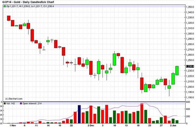 Украинская биржа драгметаллов - это развод?