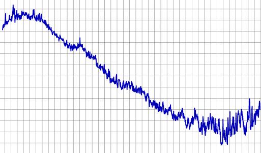Индекс dow jones (dji) - онлайн котировки, аналитика и прогноз