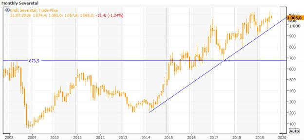Акции Северсталь - стоимость сегодня, аналитика и прогноз