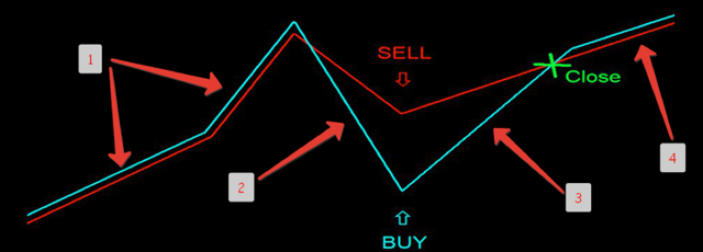Корреляция на Форекс - что это, плюсы и минусы, стратегии