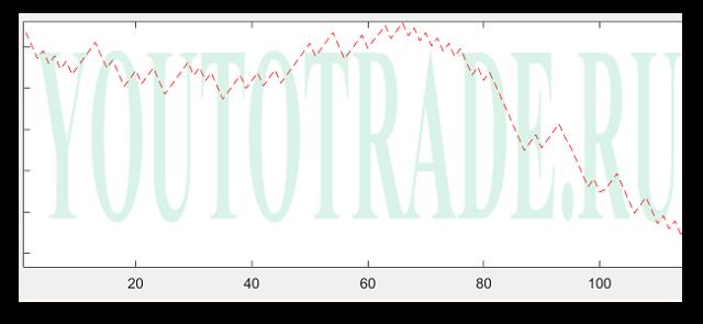 rual | Акции РУСАЛ | Котировки, аналитика и прогноз