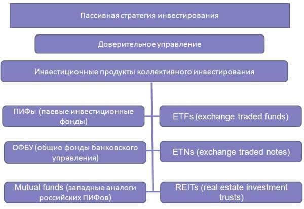 Активный или пассивный инвестор - что лучше и в чем разница