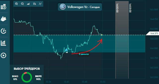 Курс акций volkswagen (vow) | Онлайн график и аналитика