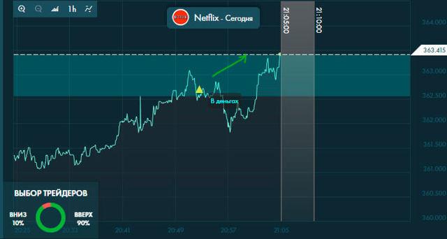 Цена акций netflix (nflx) | Онлайн график и аналитика