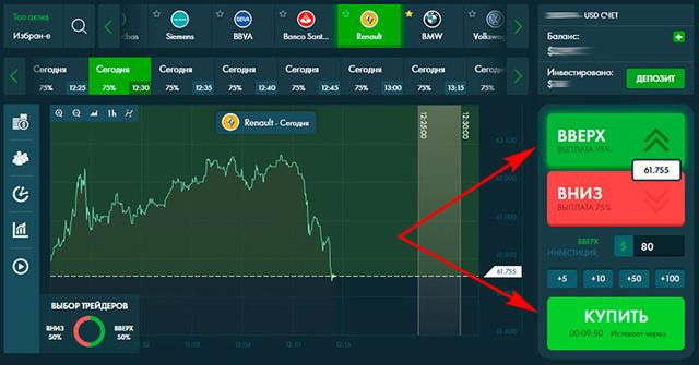 Курс акций renault (rno) | Онлайн график и аналитика