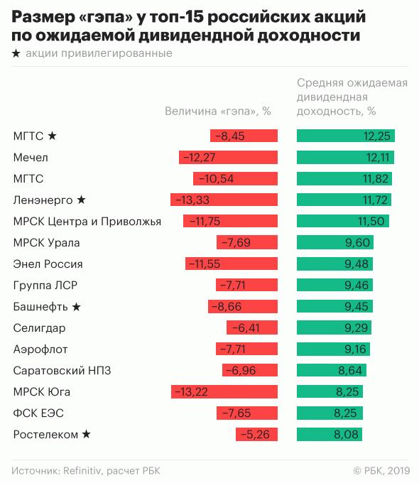 ТОП-10 дивидендных акций 2020 года по доходности