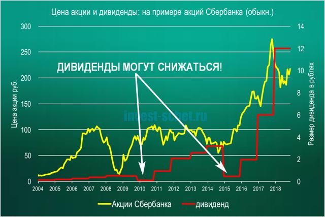 Теханализ акций Сбербанка (sber) - динамика котировок, дивиденды