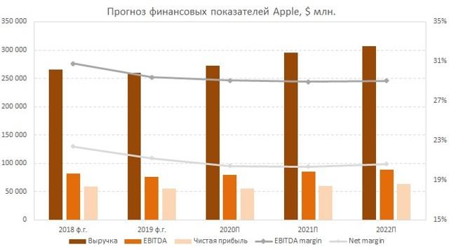 Акции apple очень упали - причины падения и перспективы
